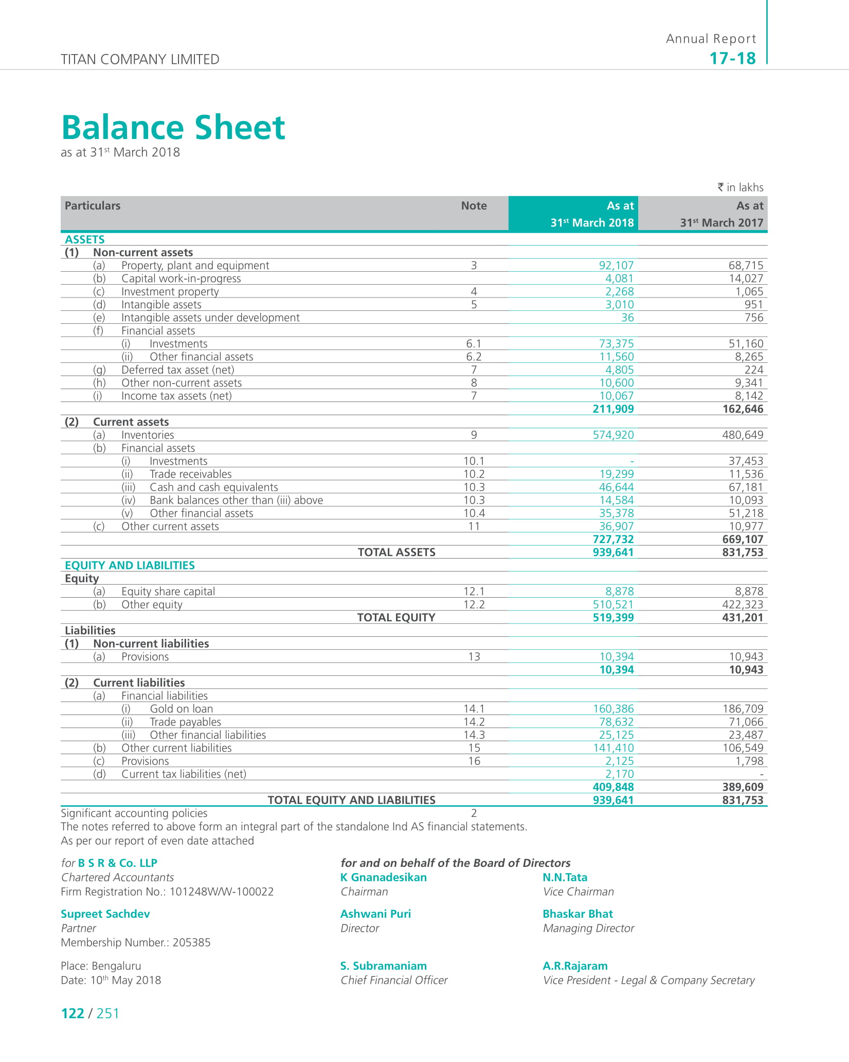How to Analyse the Balance Sheet of a Company