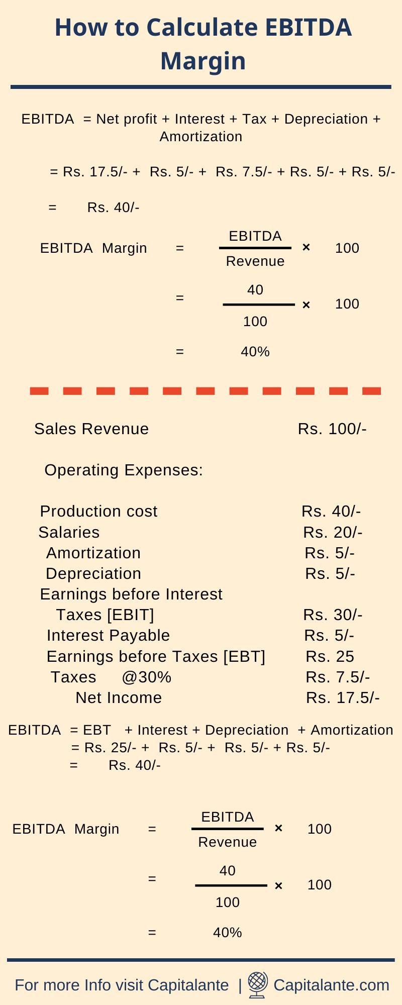 How to calculate EBITDA Margin