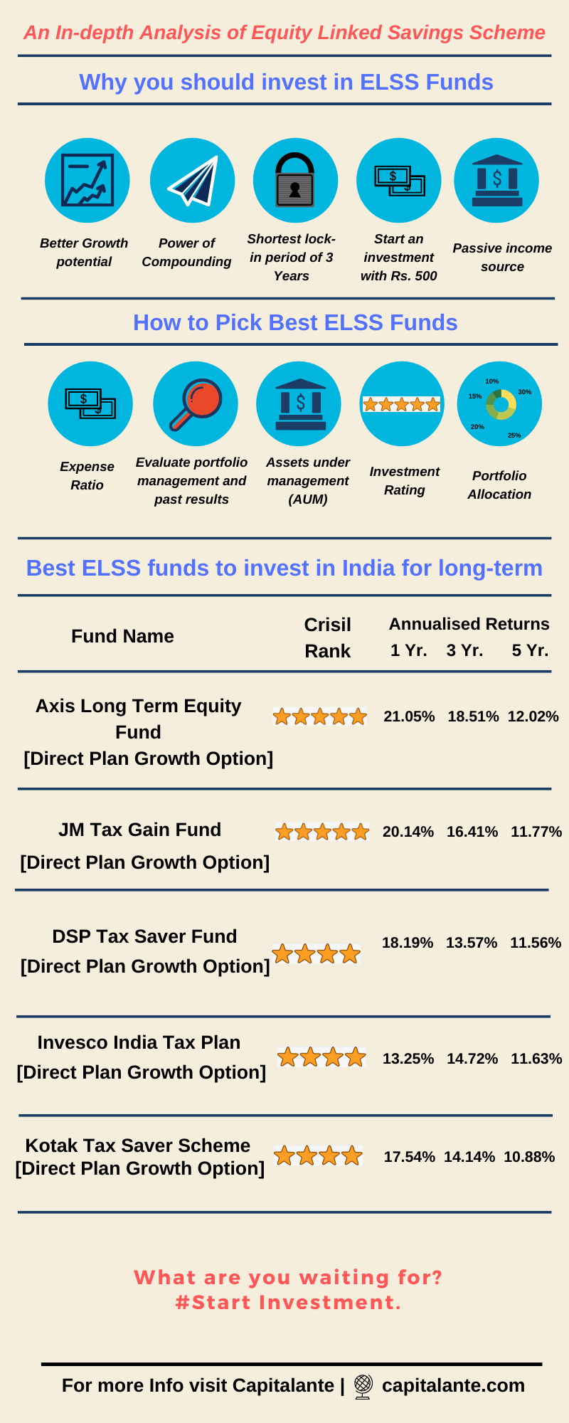 Best ELSS funds to invest in India