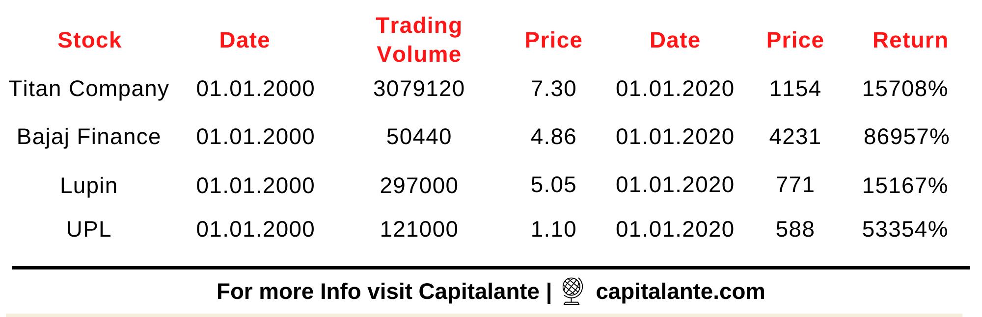 Penny Stocks to buy - Stock Delivered Multibagger return