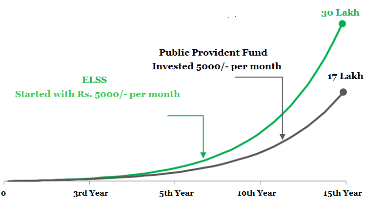 Comparison between Public Provident Fund and Equity Linked Savings Scheme
