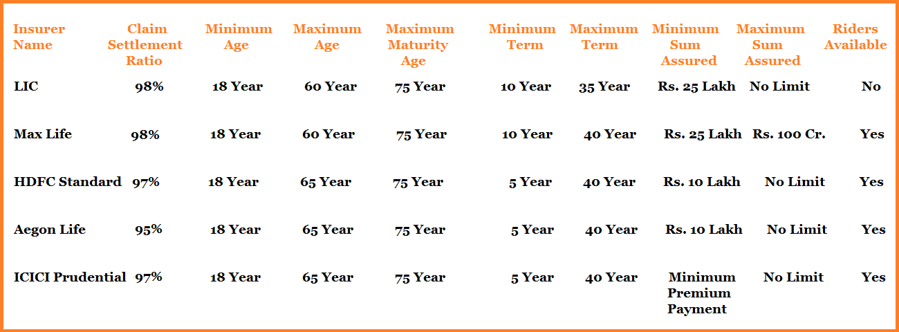 top 5 best term insurance plans to buy in India