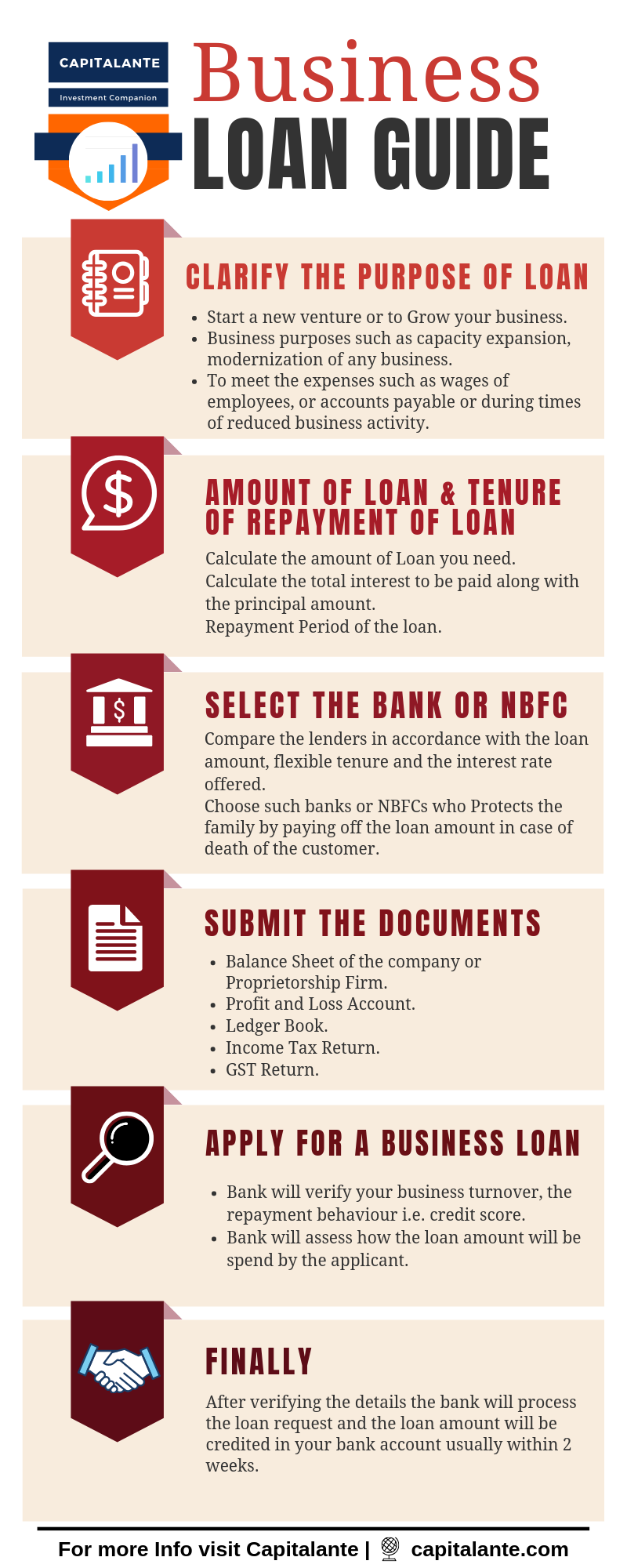 Types of Loan - Business Loan