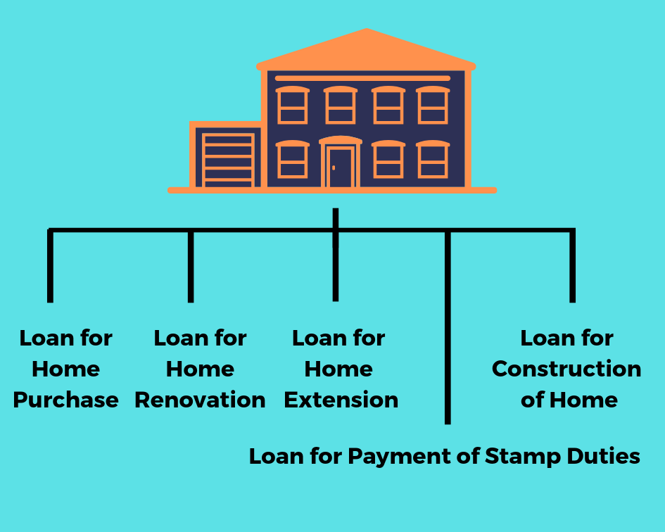 Types of Loan in India