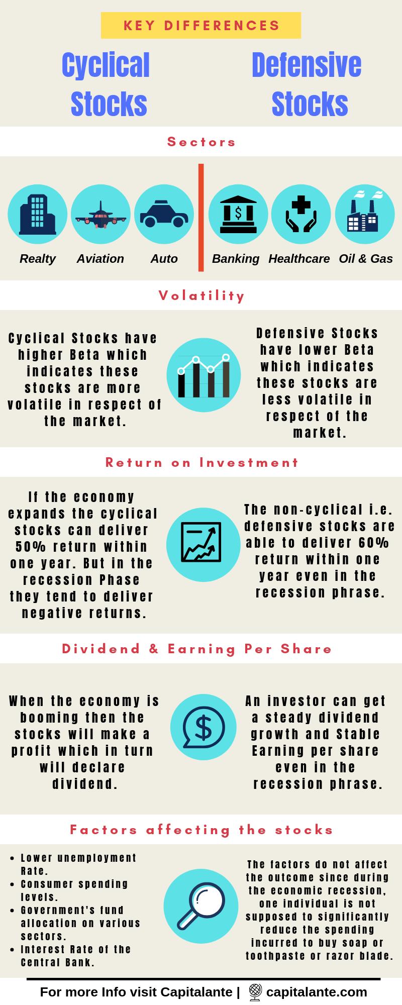 Cyclical stocks Vs Defensive stocks