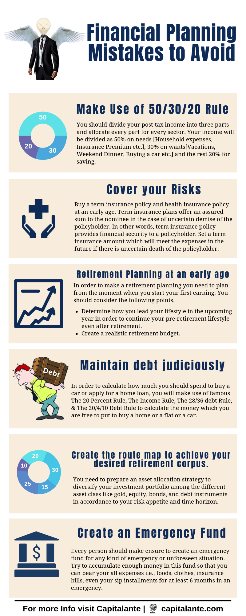 Financial planning mistakes to avoid