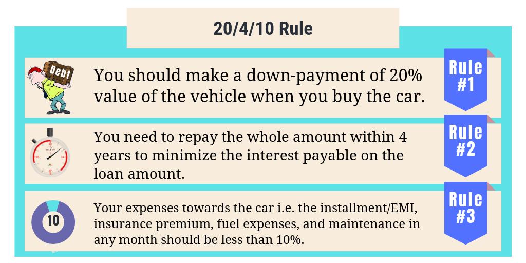 20/4/10 rule