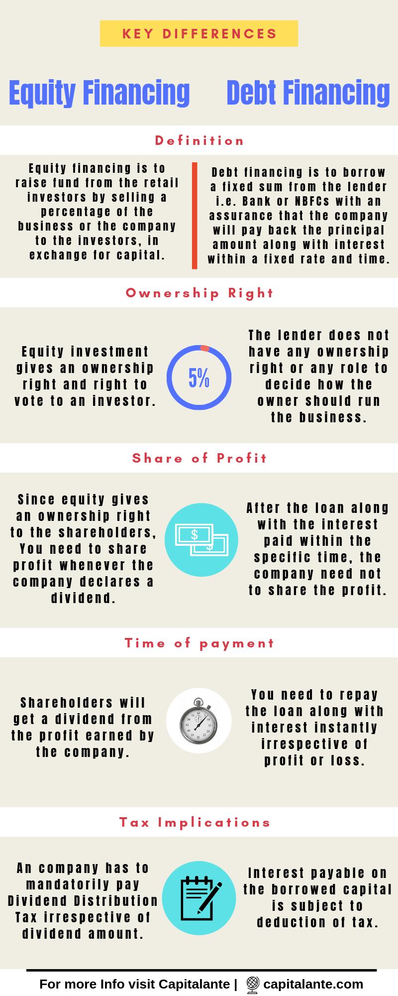 Debt Financing Vs. Equity Financing