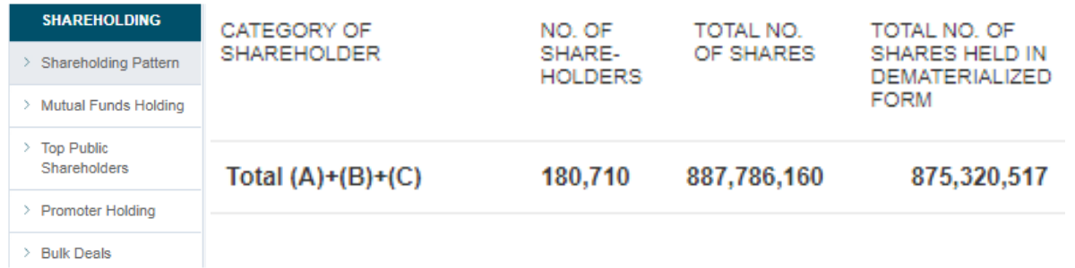 The number of outstanding Shares