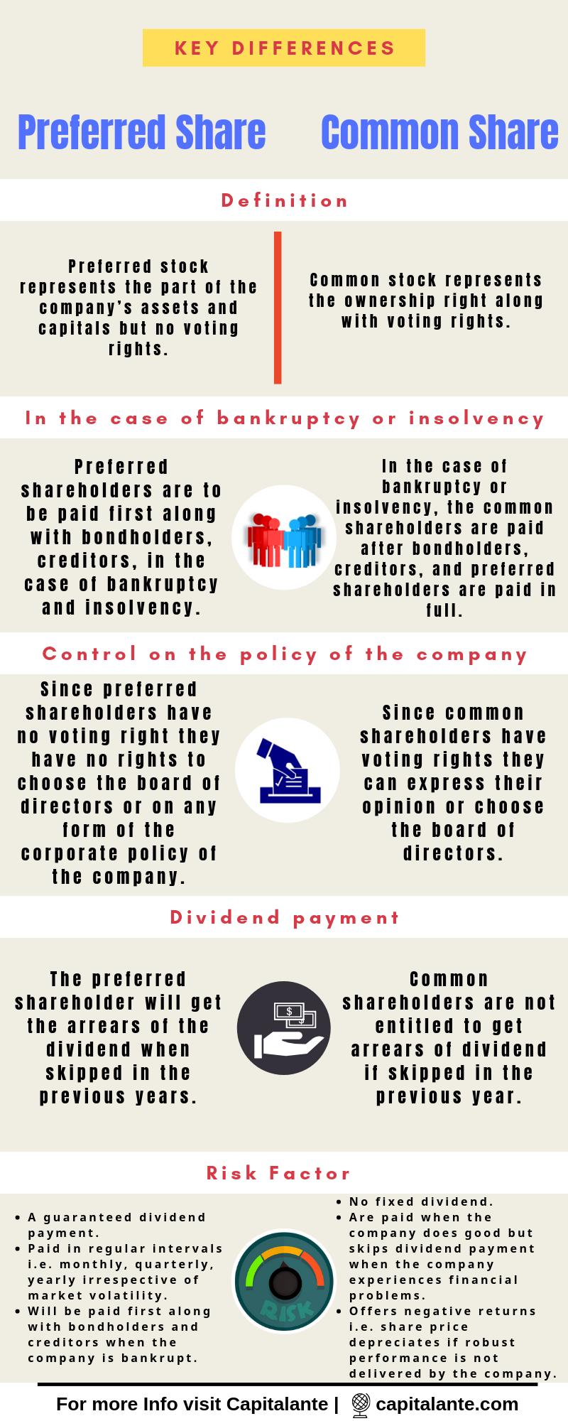 Preferred Share vs. Common Share