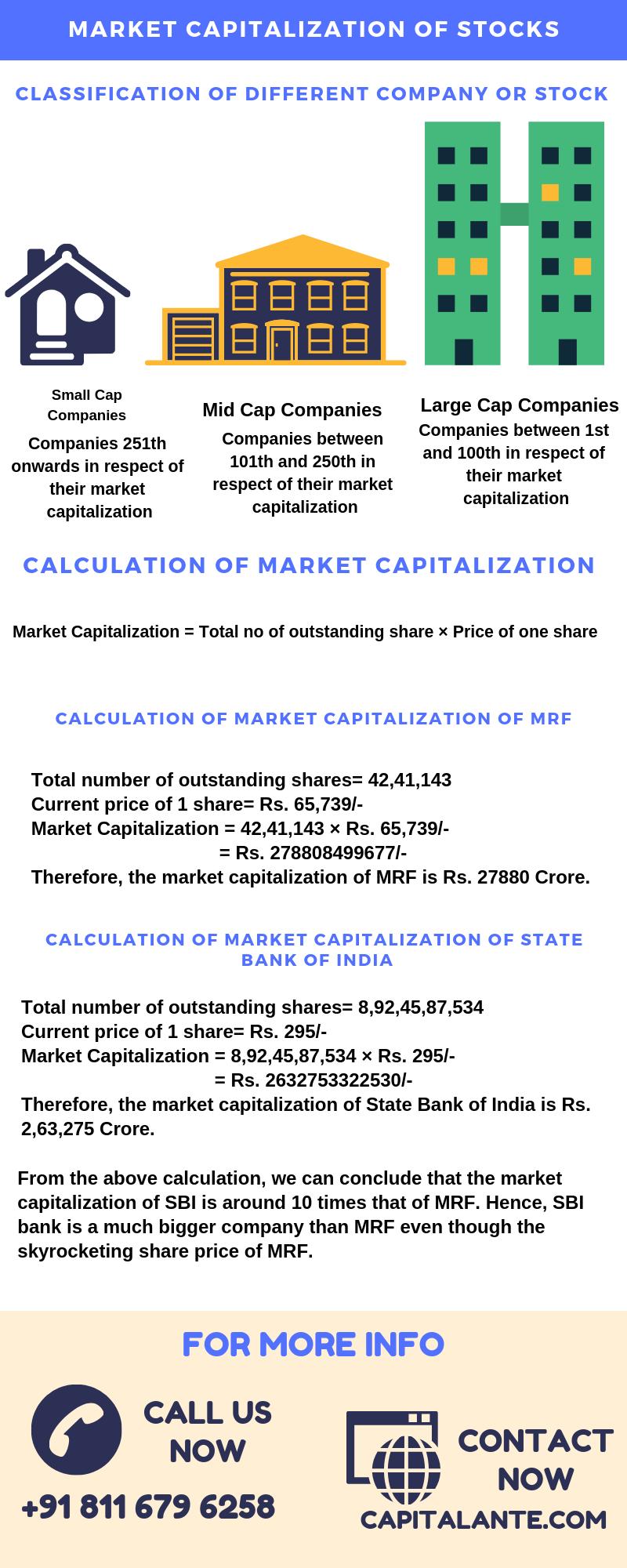 calculation of market capitalization