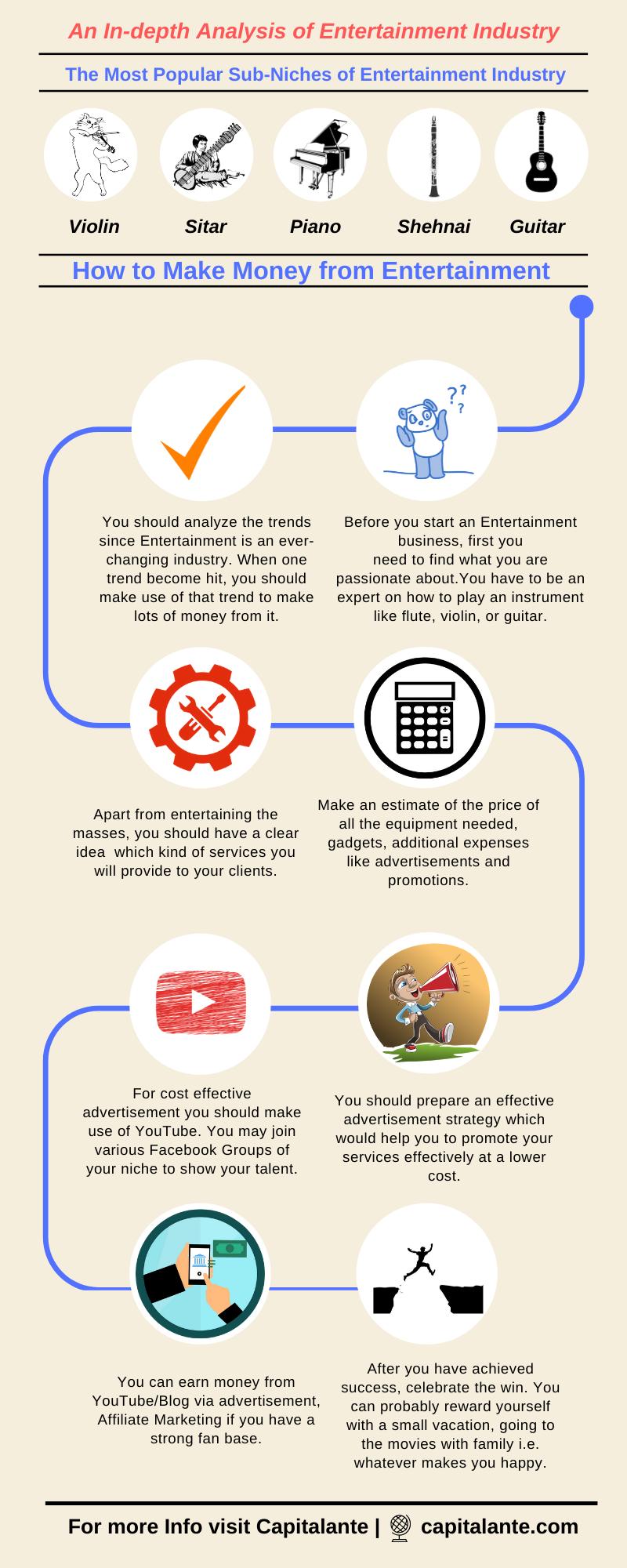 online business ideas india - Entertainment