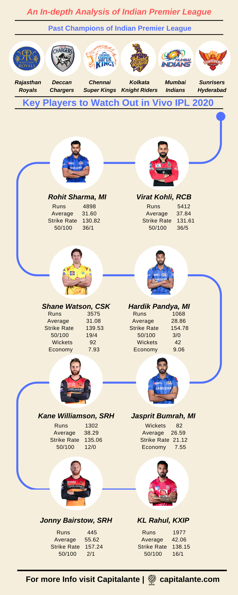 team squad of ipl - players to watch out for ipl 2020