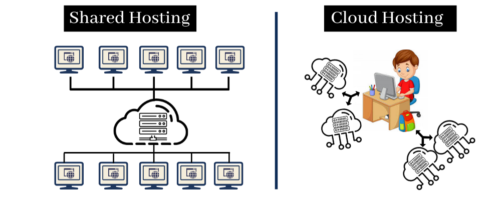 Shared hosting Vs Cloud hosting