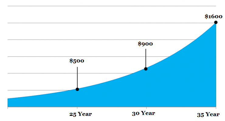 Long term return